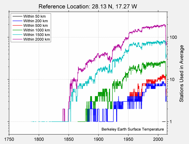 28.13 N, 17.27 W Station Counts