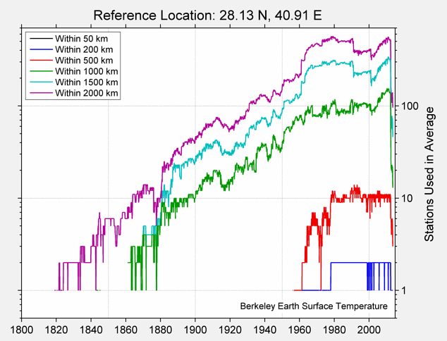 28.13 N, 40.91 E Station Counts