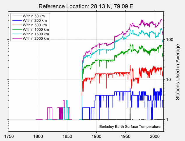 28.13 N, 79.09 E Station Counts