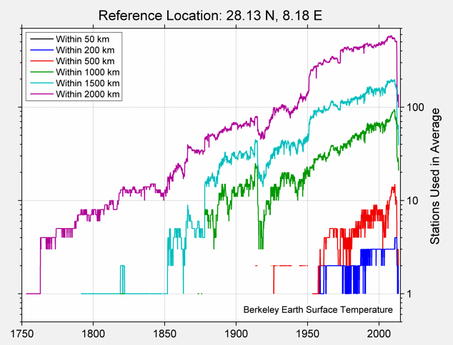 28.13 N, 8.18 E Station Counts