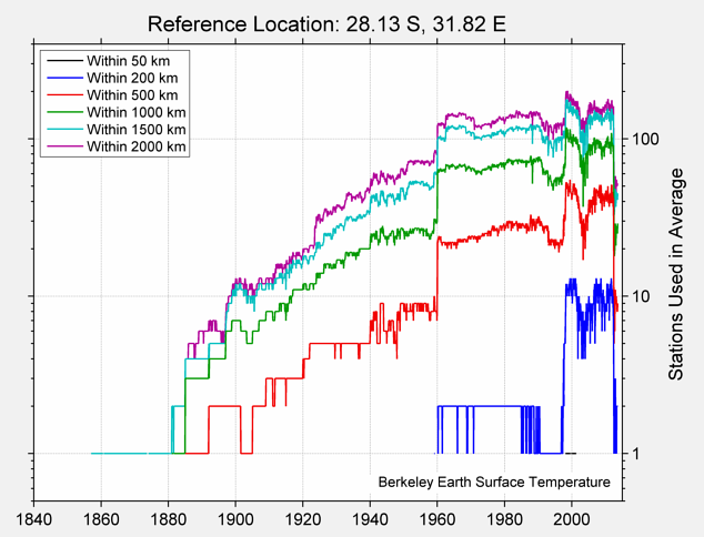28.13 S, 31.82 E Station Counts