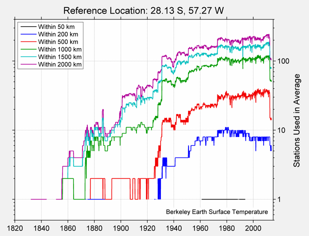 28.13 S, 57.27 W Station Counts
