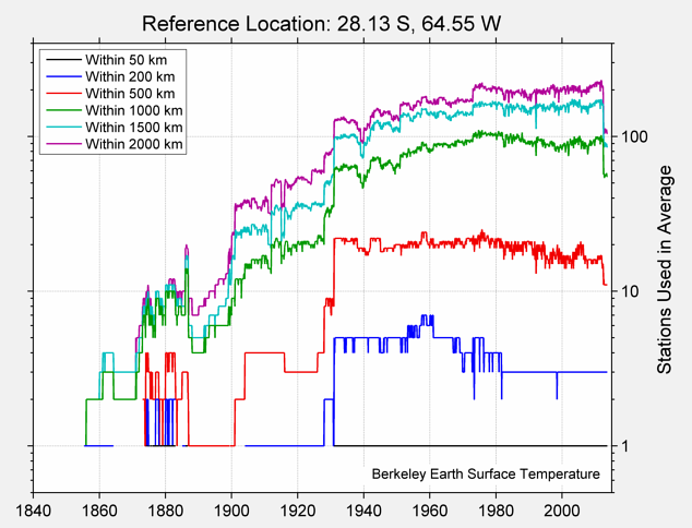 28.13 S, 64.55 W Station Counts