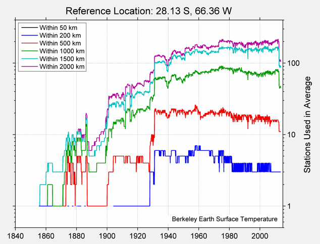 28.13 S, 66.36 W Station Counts