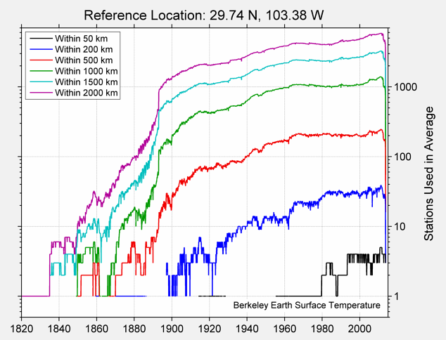 29.74 N, 103.38 W Station Counts