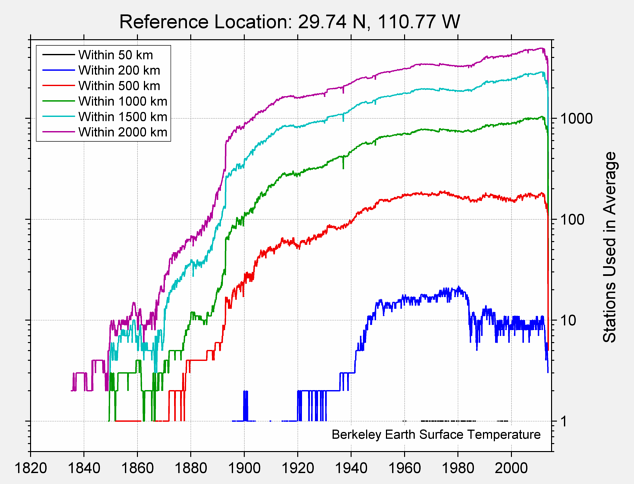 29.74 N, 110.77 W Station Counts