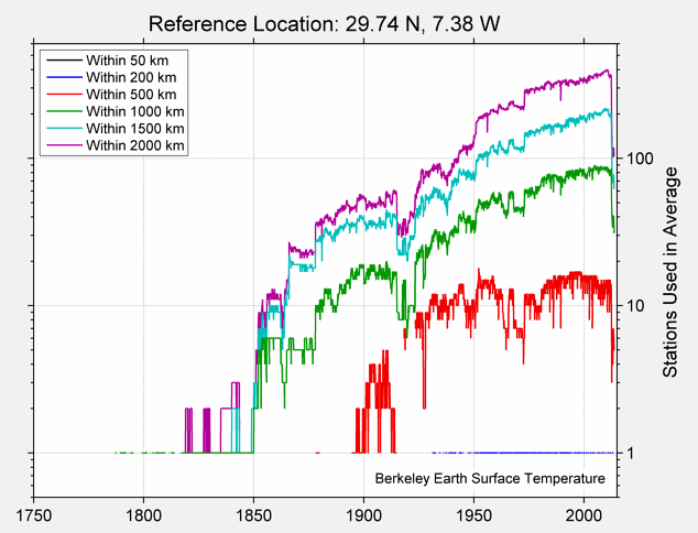 29.74 N, 7.38 W Station Counts