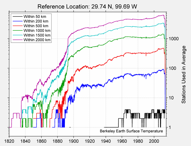 29.74 N, 99.69 W Station Counts