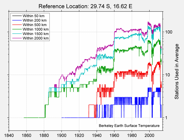 29.74 S, 16.62 E Station Counts
