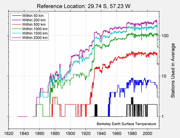 29.74 S, 57.23 W Station Counts