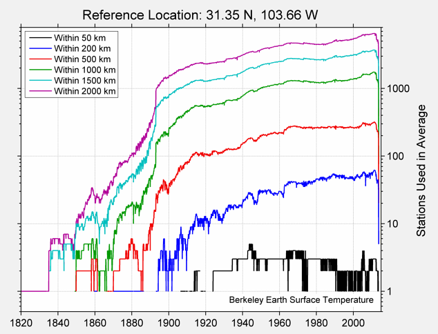 31.35 N, 103.66 W Station Counts