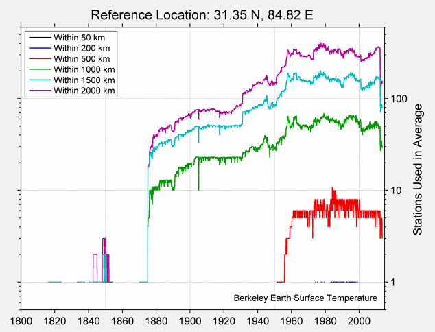 31.35 N, 84.82 E Station Counts