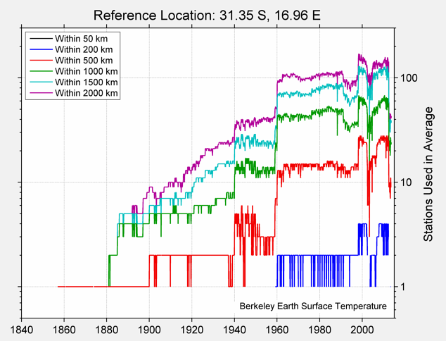 31.35 S, 16.96 E Station Counts