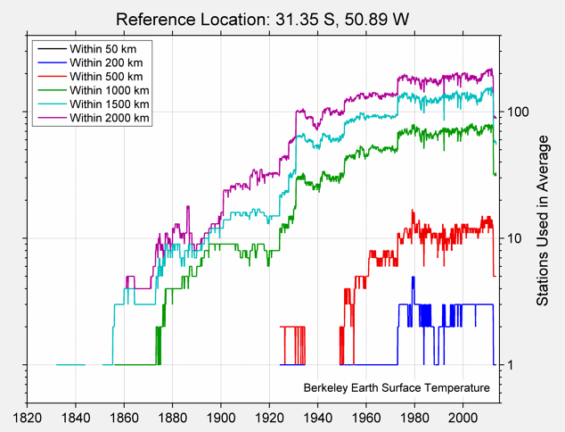 31.35 S, 50.89 W Station Counts