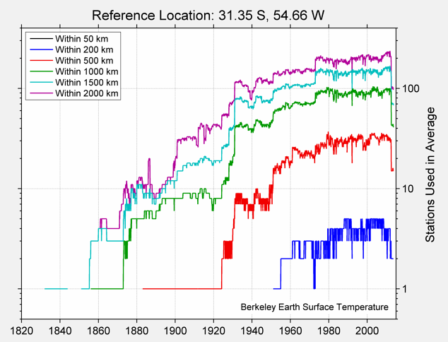31.35 S, 54.66 W Station Counts