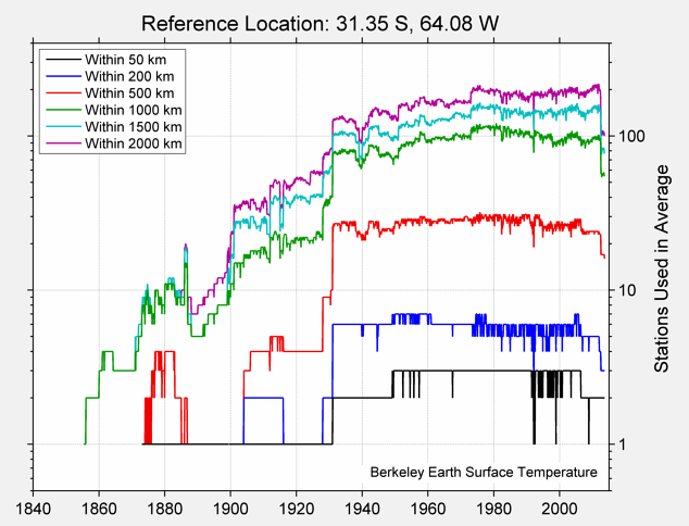 31.35 S, 64.08 W Station Counts