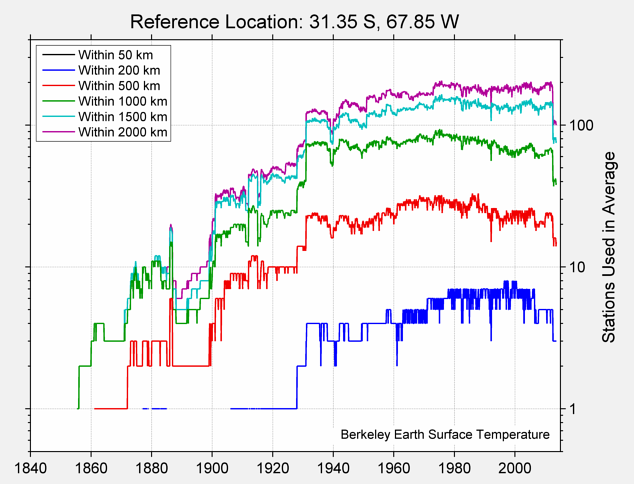 31.35 S, 67.85 W Station Counts