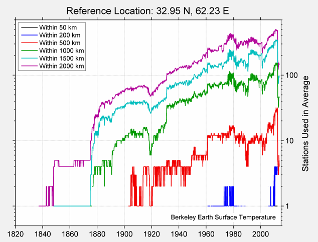 32.95 N, 62.23 E Station Counts