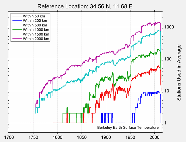 34.56 N, 11.68 E Station Counts