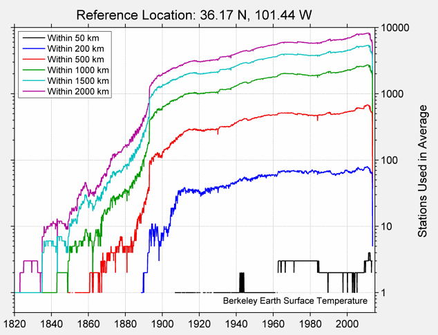 36.17 N, 101.44 W Station Counts