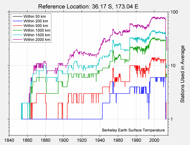 36.17 S, 173.04 E Station Counts