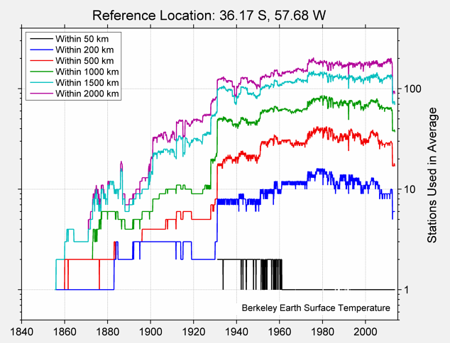 36.17 S, 57.68 W Station Counts