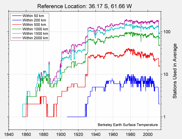 36.17 S, 61.66 W Station Counts