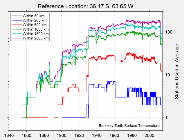 36.17 S, 63.65 W Station Counts