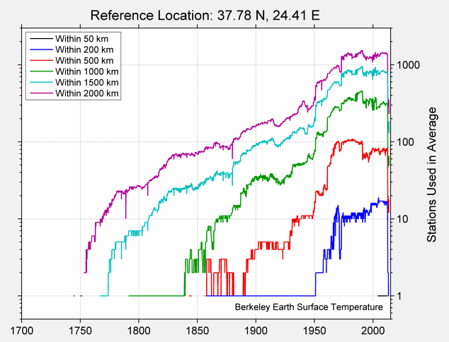 37.78 N, 24.41 E Station Counts