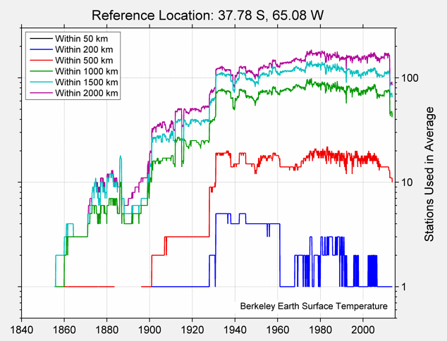 37.78 S, 65.08 W Station Counts