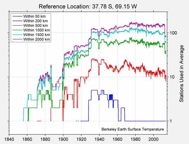 37.78 S, 69.15 W Station Counts