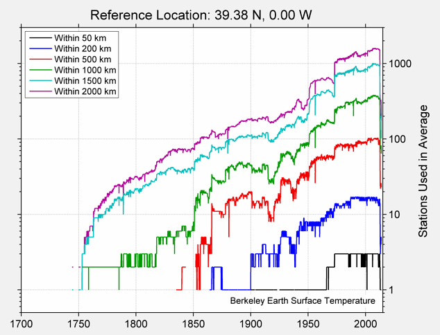39.38 N, 0.00 W Station Counts