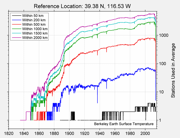39.38 N, 116.53 W Station Counts