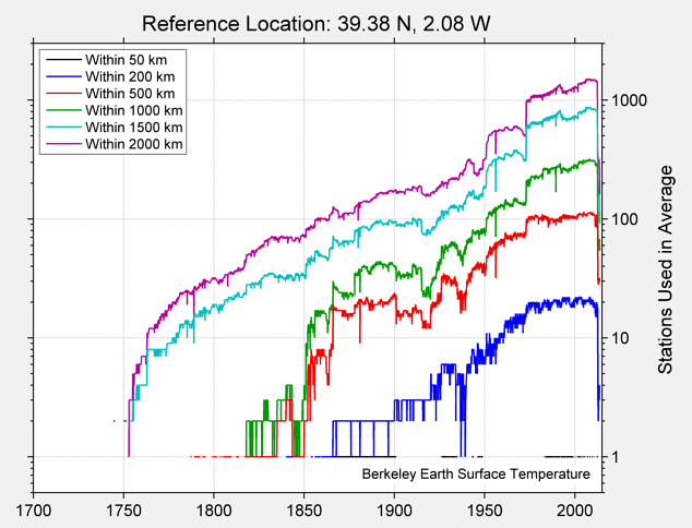 39.38 N, 2.08 W Station Counts