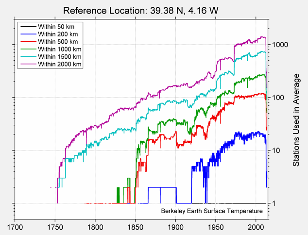39.38 N, 4.16 W Station Counts