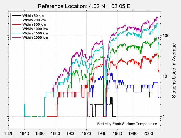 4.02 N, 102.05 E Station Counts