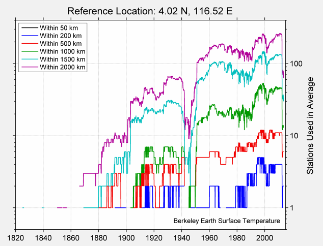 4.02 N, 116.52 E Station Counts