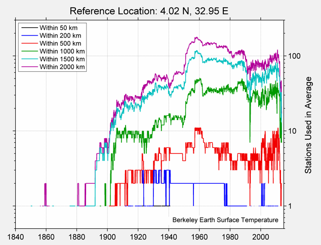 4.02 N, 32.95 E Station Counts