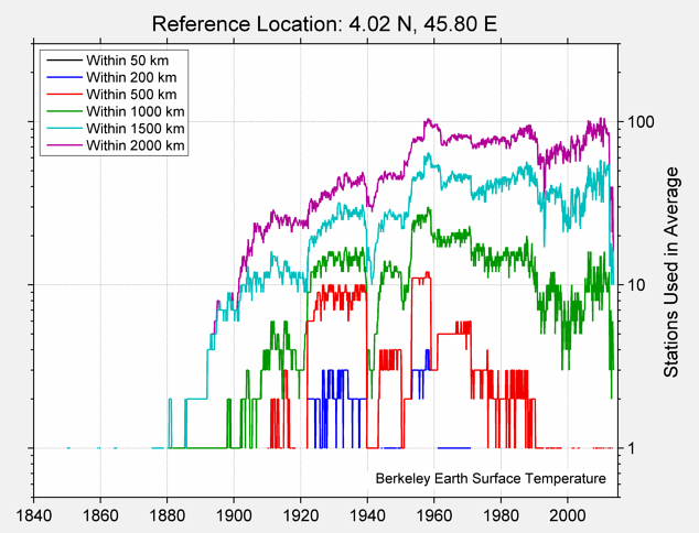 4.02 N, 45.80 E Station Counts