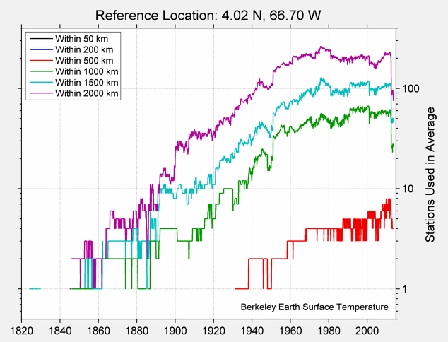 4.02 N, 66.70 W Station Counts