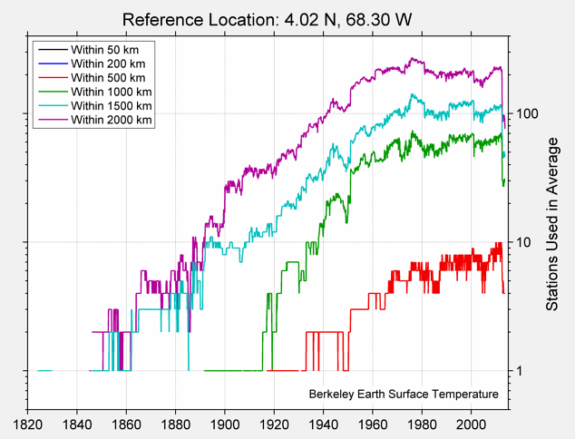 4.02 N, 68.30 W Station Counts