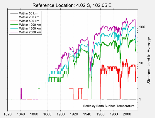 4.02 S, 102.05 E Station Counts