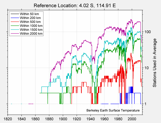 4.02 S, 114.91 E Station Counts