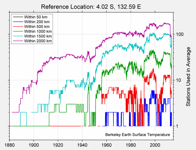 4.02 S, 132.59 E Station Counts