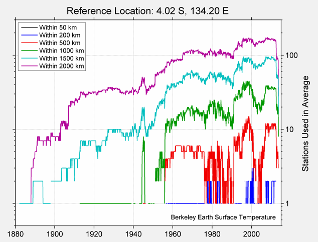 4.02 S, 134.20 E Station Counts