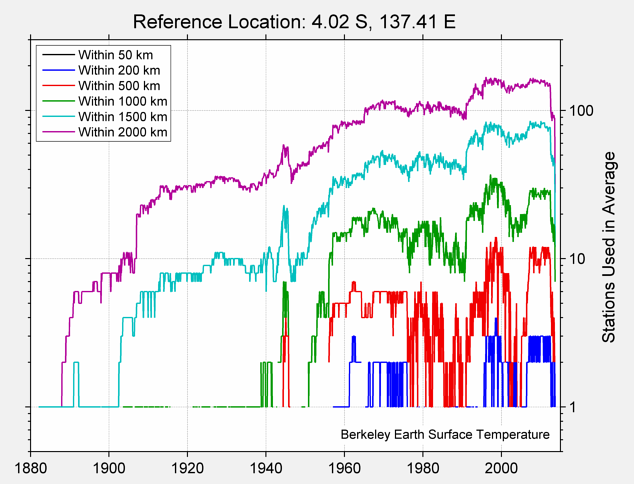 4.02 S, 137.41 E Station Counts