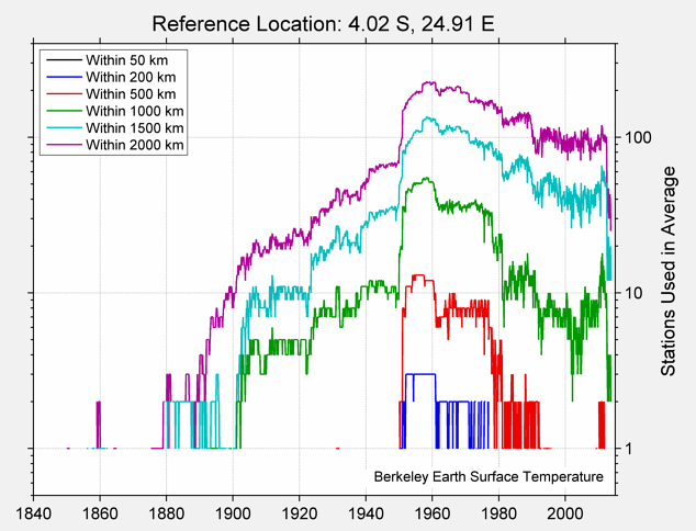 4.02 S, 24.91 E Station Counts