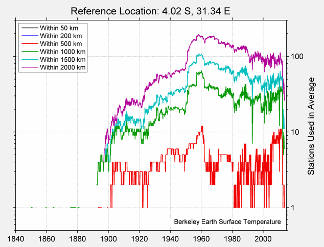 4.02 S, 31.34 E Station Counts
