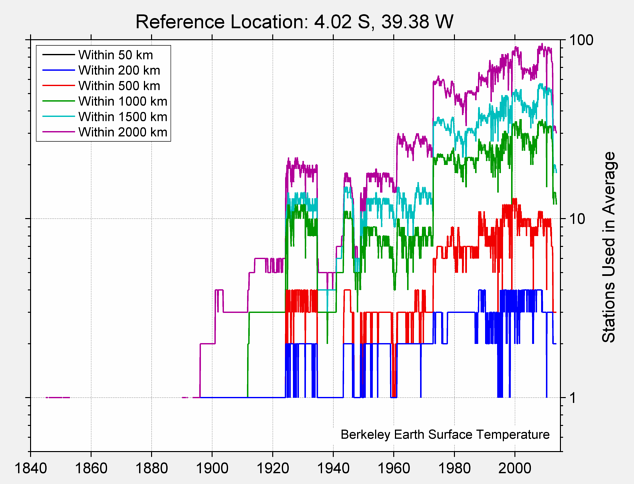 4.02 S, 39.38 W Station Counts