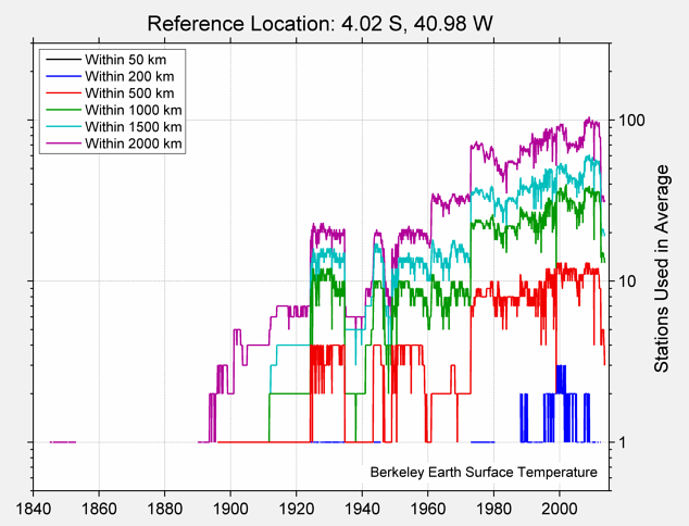 4.02 S, 40.98 W Station Counts